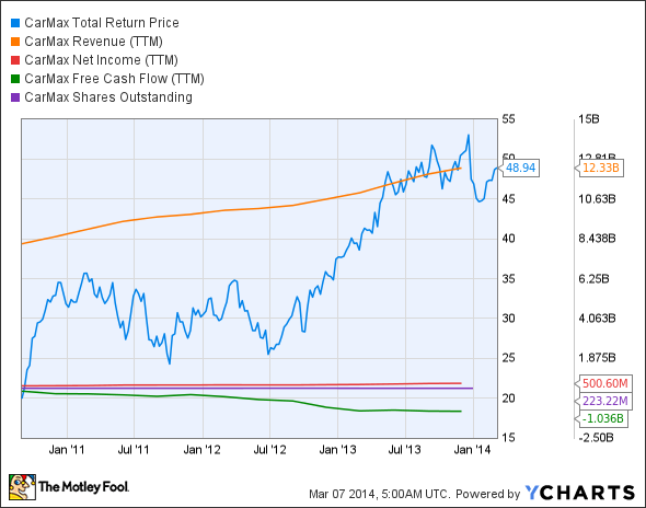 KMX Total Return Price Chart