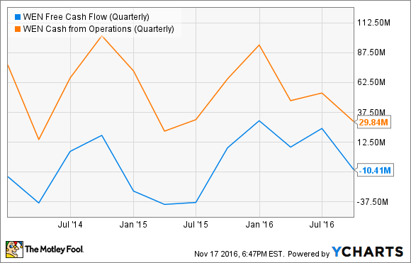 WEN Free Cash Flow (Quarterly) Chart