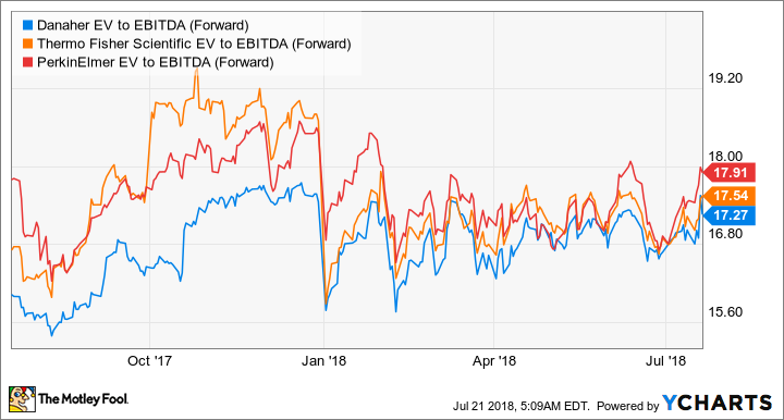 Why Danaher Corporation Stock Could Soar Now -- The Motley Fool