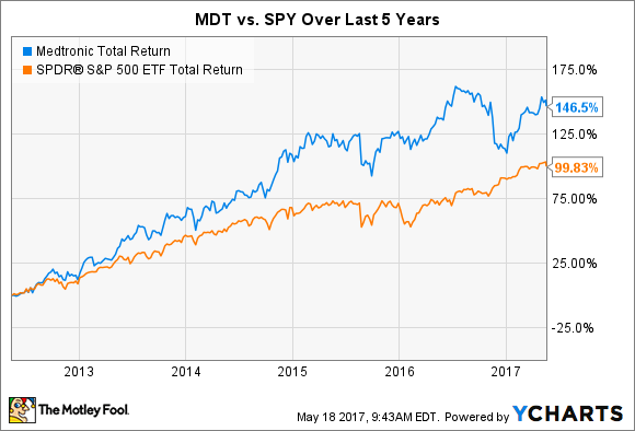 MDT Total Return Price Chart
