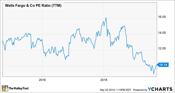 WFC PE Ratio (TTM) Chart