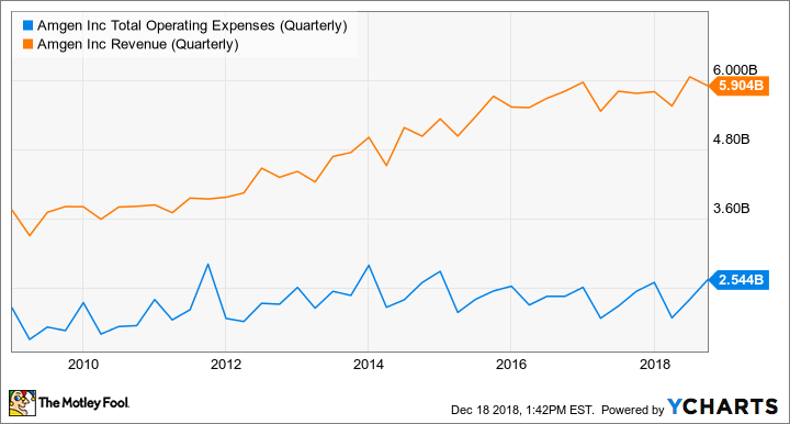 AMGN Total Operating Expenses (Quarterly) Chart