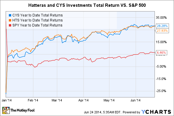 CYS Year to Date Total Returns Chart