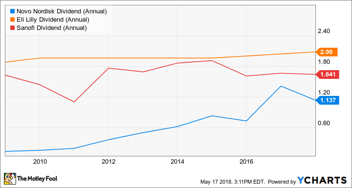 NVO Dividend (Annual) Chart