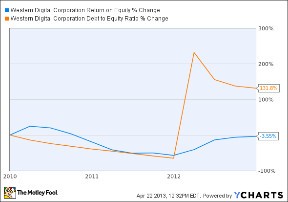 WDC Return on Equity Chart