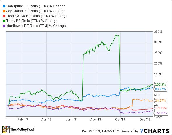 CAT PE Ratio (TTM) Chart