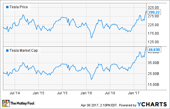 General Motors Vs Tesla Stock Why Gm Will Win The