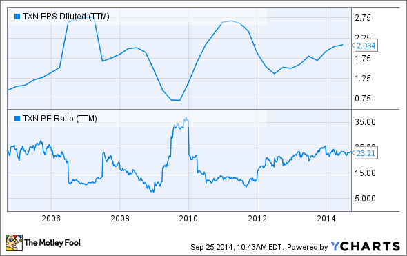 TXN EPS Diluted (TTM) Chart