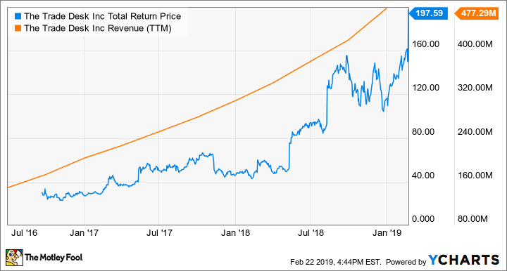TTD Total Return Price Chart