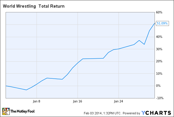 WWE Total Return Price Chart