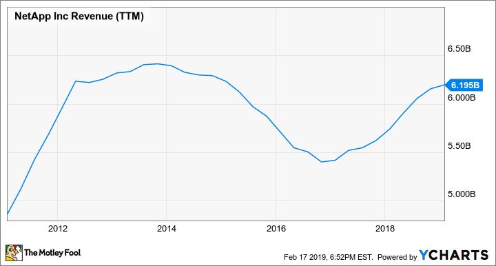 NTAP Revenue (TTM) Chart
