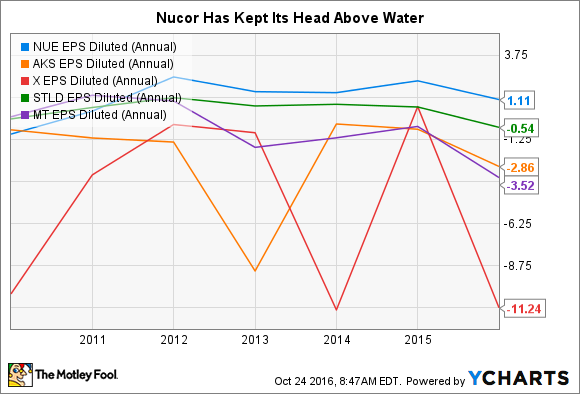 NUE EPS Diluted (Annual) Chart