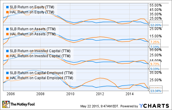 SLB Return on Equity (TTM) Chart