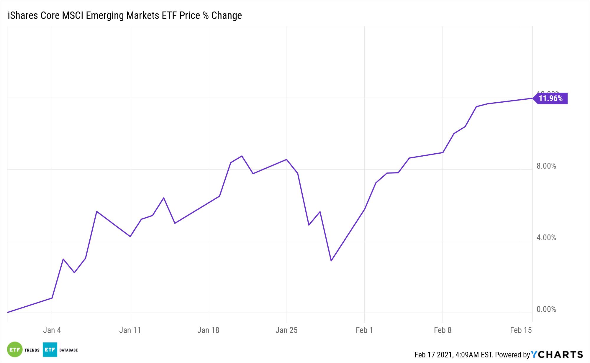 IEMG Chart