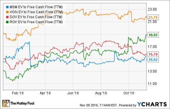 MSM EV to Free Cash Flow (TTM) Chart