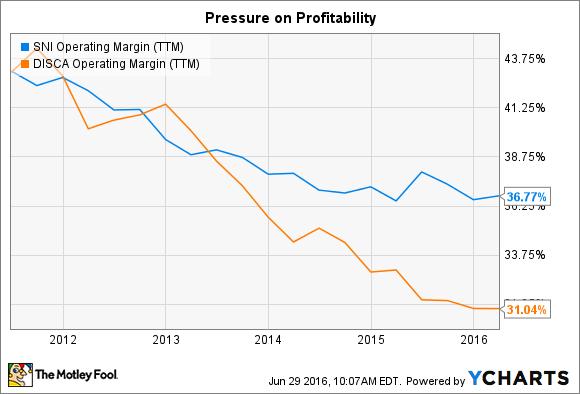 SNI Operating Margin (TTM) Chart