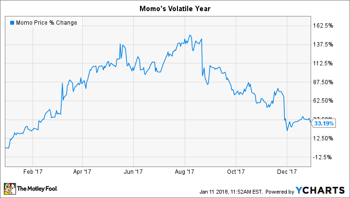 MOMO Chart