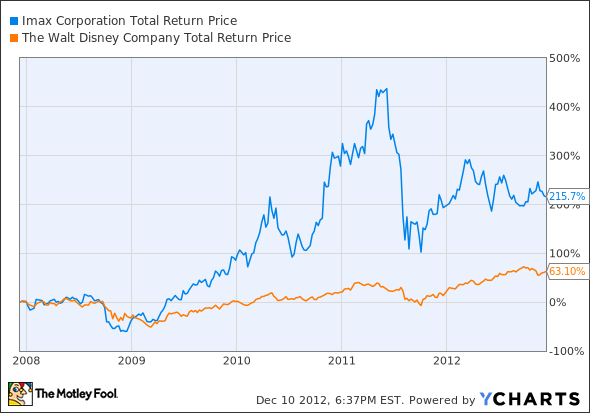 IMAX Total Return Price Chart