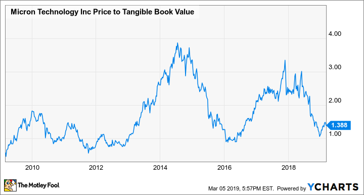 MU Price to Tangible Book Value Chart