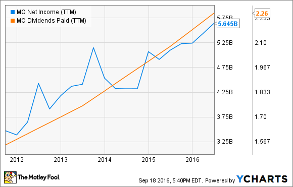 MO Net Income (TTM) Chart