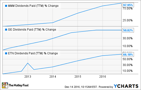MMM Dividends Paid (TTM) Chart