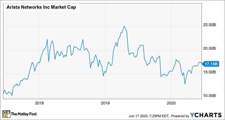 ANET Market Cap Chart