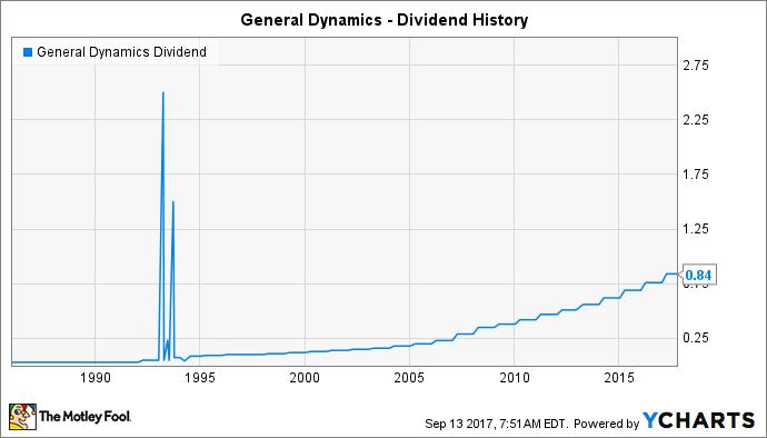 GD Dividend Chart