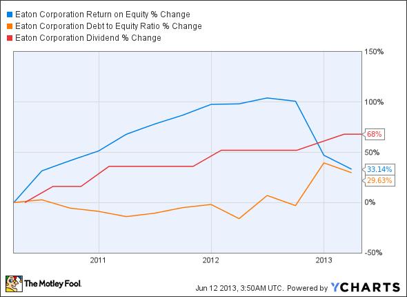 ETN Return on Equity Chart