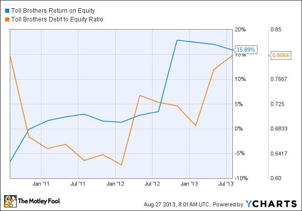 TOL Return on Equity Chart