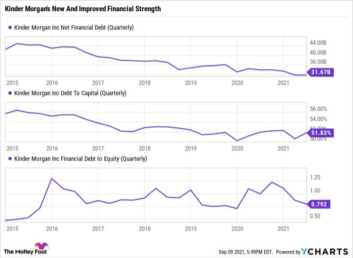 KMI Net Financial Debt (Quarterly) Chart