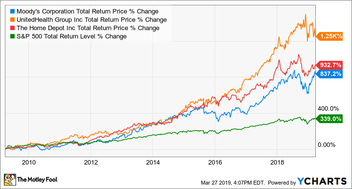 MCO Total Return Price Chart