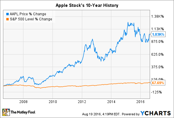 GO IN-DEPTH ON Apple STOCK