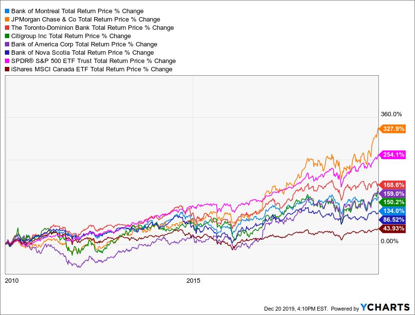 BMO Total Return Price Chart