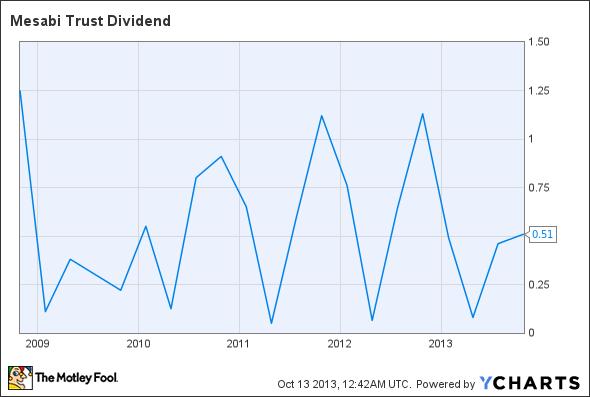 MSB Dividend Chart