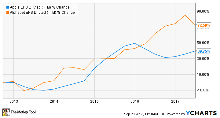 Better buy apple inc vs google the motley fool