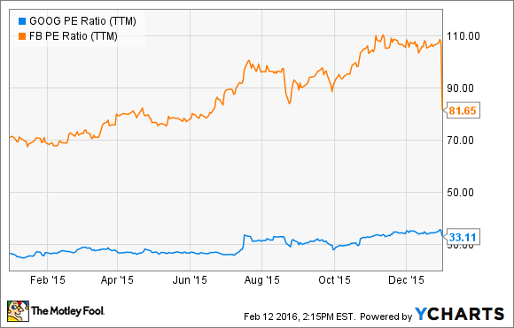 GOOG P/E Ratio (TTM) Chart