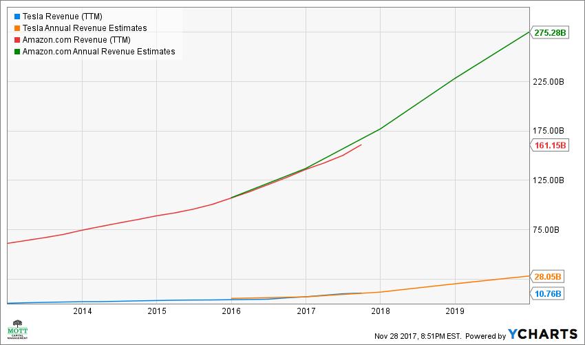 Tesla's stock price $600 market cap $100 billion