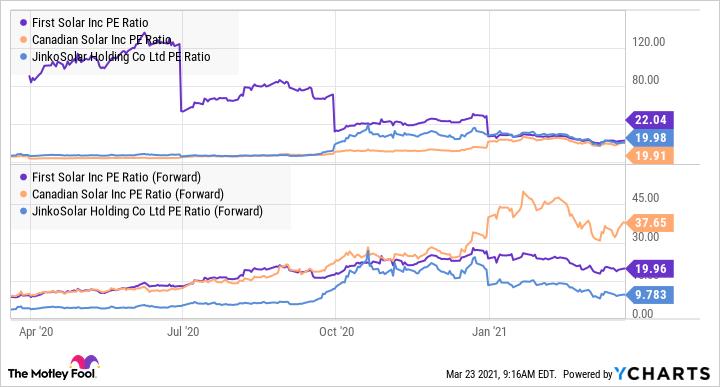 FSLR PE Ratio Chart