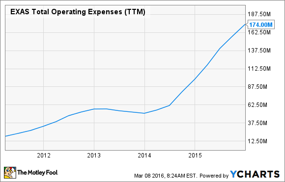 EXAS Total Operating Expenses (TTM) Chart