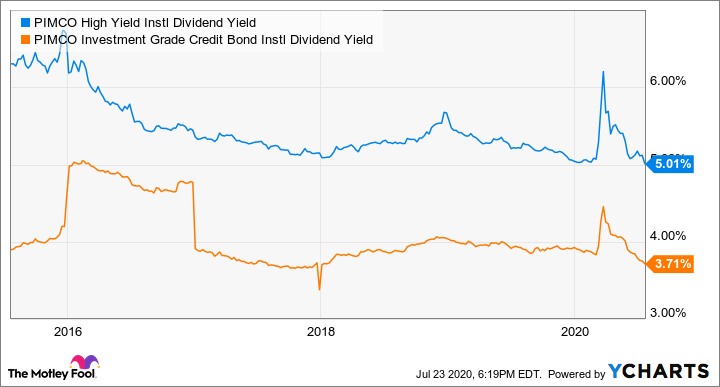 PHIYX Dividend Yield Chart