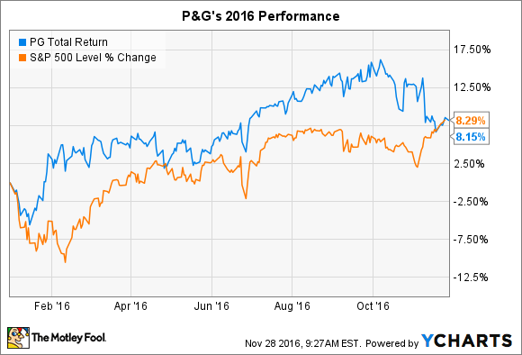 Procter & Gamble Stock Quote Glamorous 3 Reasons Procter & Gamble Costock Could Fall In 2017  The