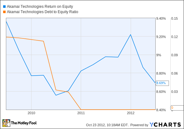 AKAM Return on Equity Chart