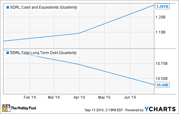 SDRL Cash and Equivalents (Quarterly) Chart