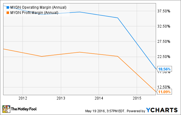 MYGN Operating Margin (Annual) Chart