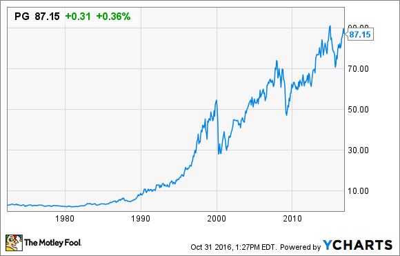 Procter and gamble ipo price