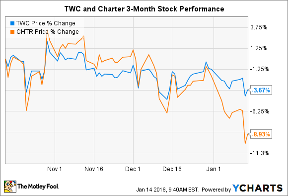 3 Reasons Time Warner Cable Inc 's Stock Could Rise -- The Motley Fool