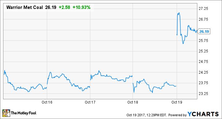 HCC Price Chart