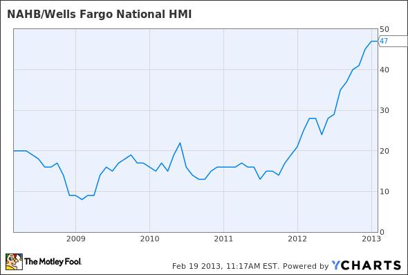 NAHB/Wells Fargo National HMI Chart