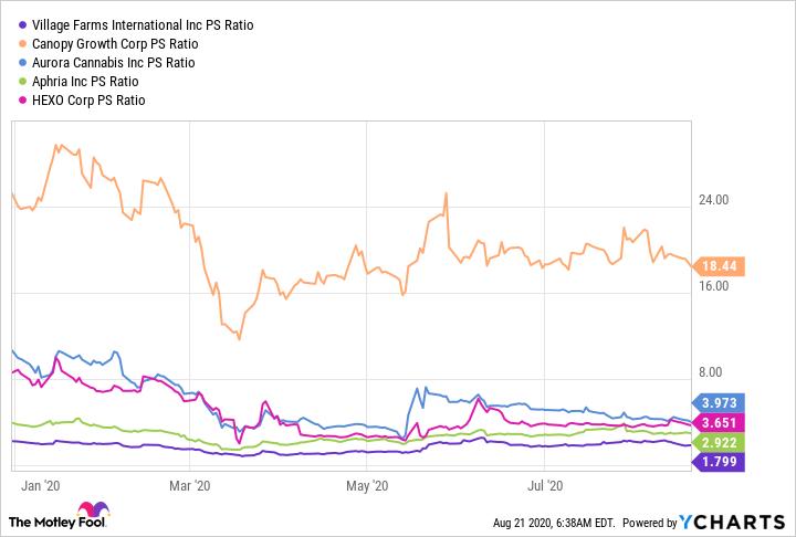 VFF PS Ratio Chart