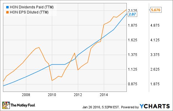 HON Dividends Paid (TTM) Chart